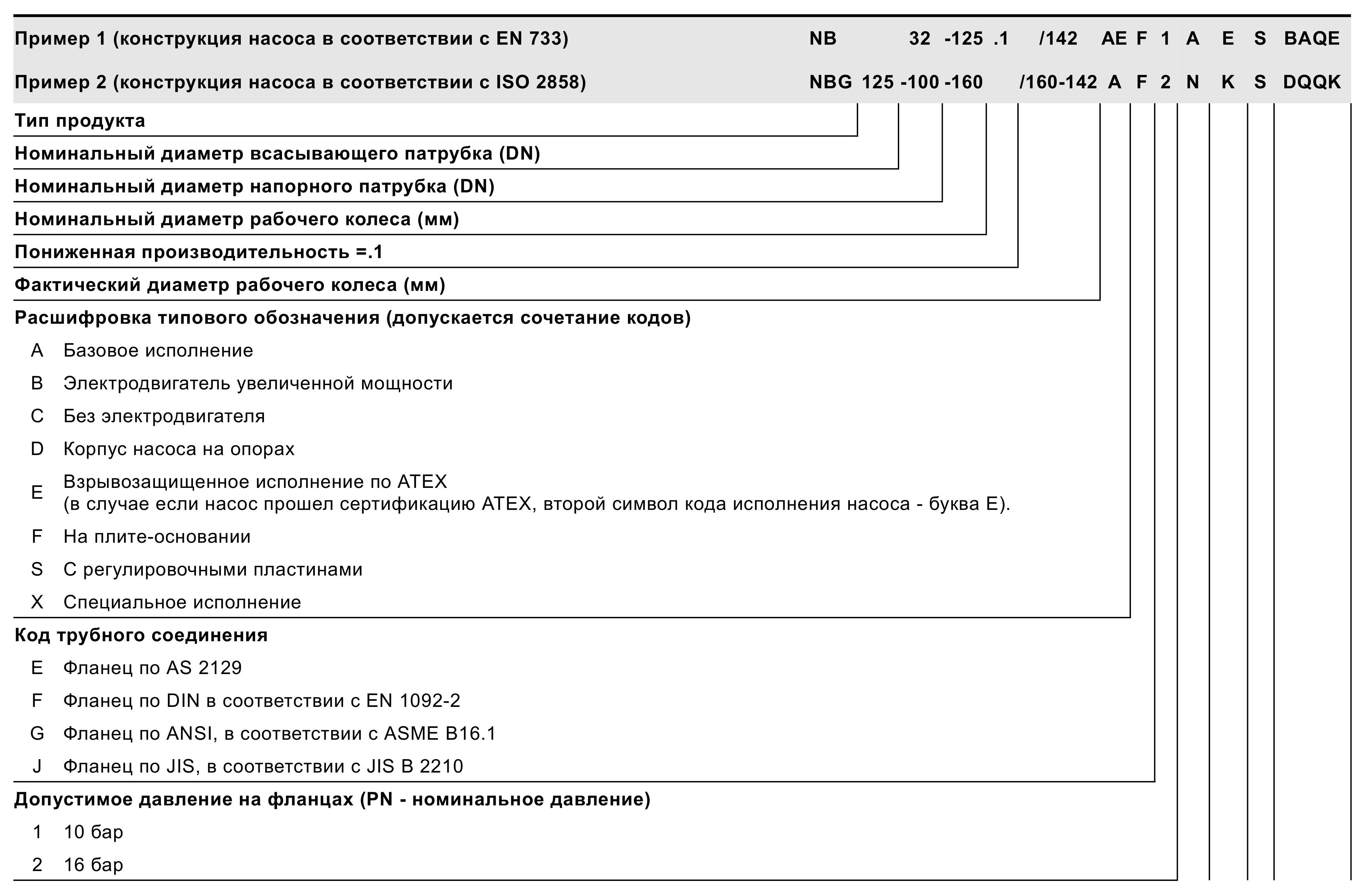 Насосы горизонтальные консольно-моноблочные NB, NBG, NBE, NBGE