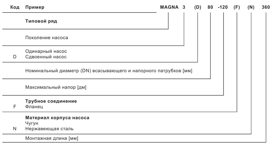 Циркуляционные насосы MAGNA/MAGNA3/MAGNA3 D