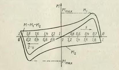 Рисунок 2 – Зависимость электромагнитных вращающих моментов однофазного асинхронного электродвигателя под действием M1, обратно вращающего М2 магнитного поля и результирующего момента М от скольжения: s – скольжение ротора относительно прямого поля; 2-s – скольжение относительно обратного поля.