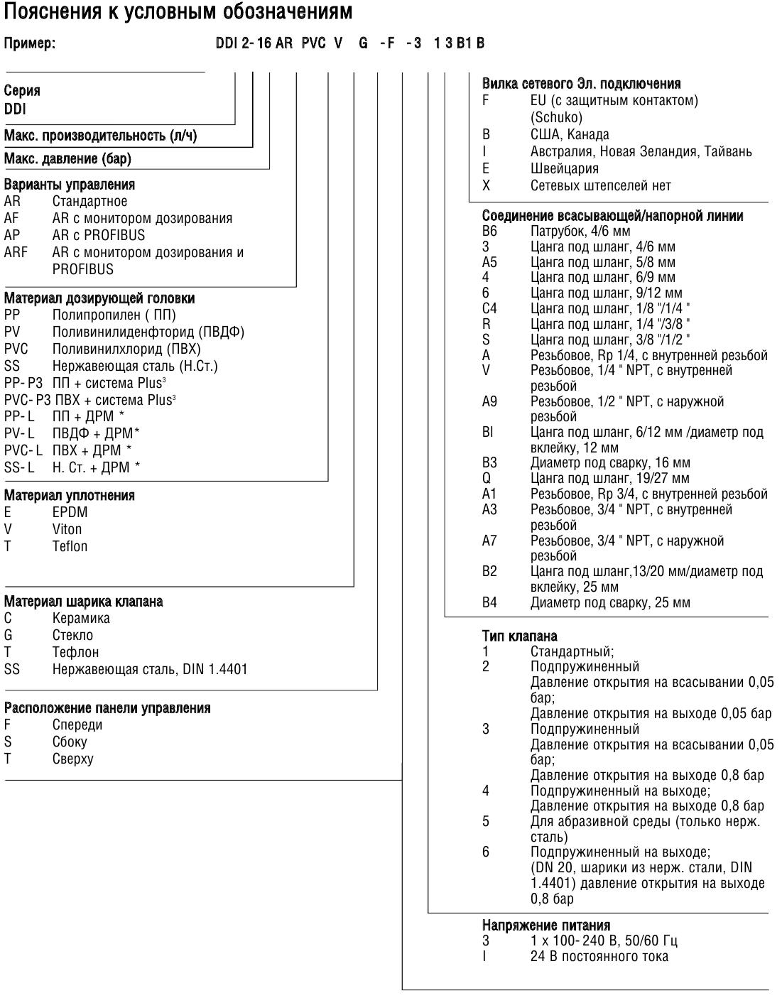 Цифровые мембранные дозировочные насосы DDA, DDC, DDE, DME, DDI